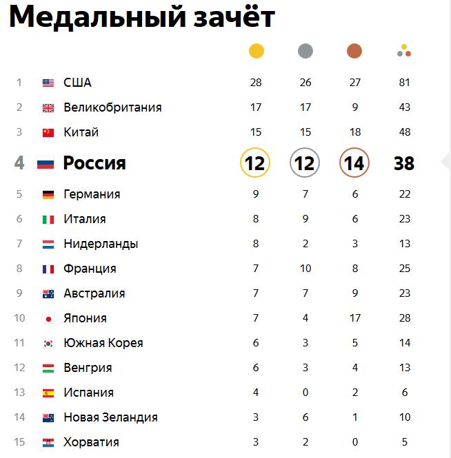 Олимпийские игры в РИО. Ieaezz25