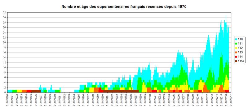 Longévité et population Graph10
