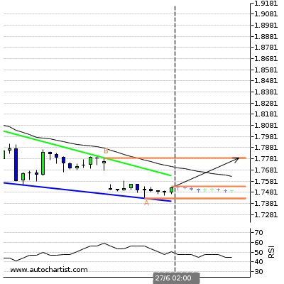 Forex Report Gbpcad10