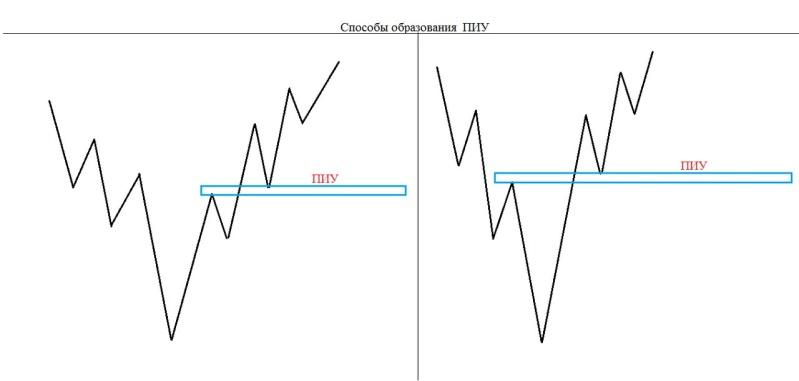 Торговая стратегия - TPSproSYSTEM Efg5sx10