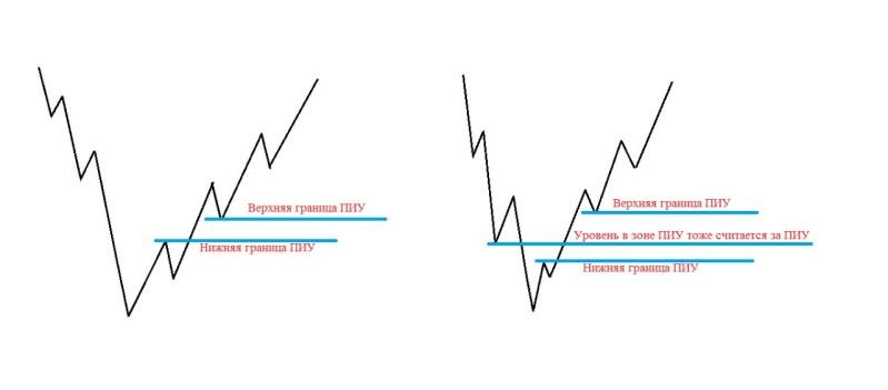 Торговая стратегия - TPSproSYSTEM I_xoea10