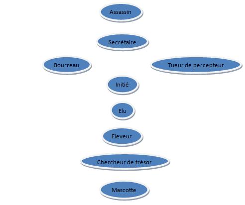 Grades, Droits et Hiérarchie des Atlantes Hierar10