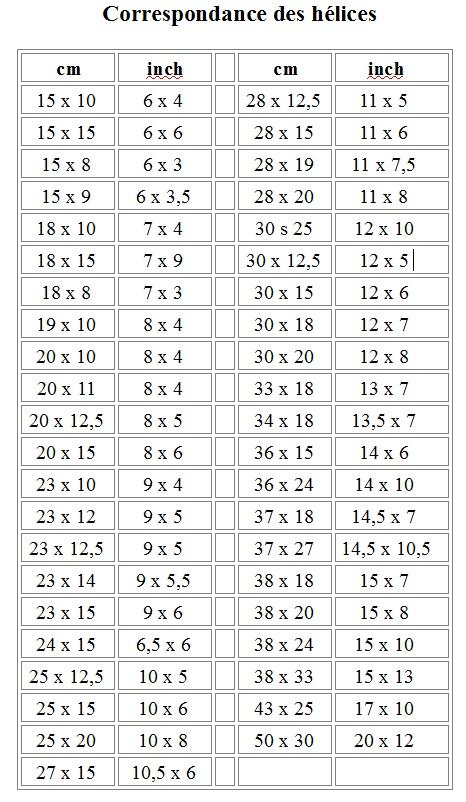 Correspondance des hélices cm / inch Corres11