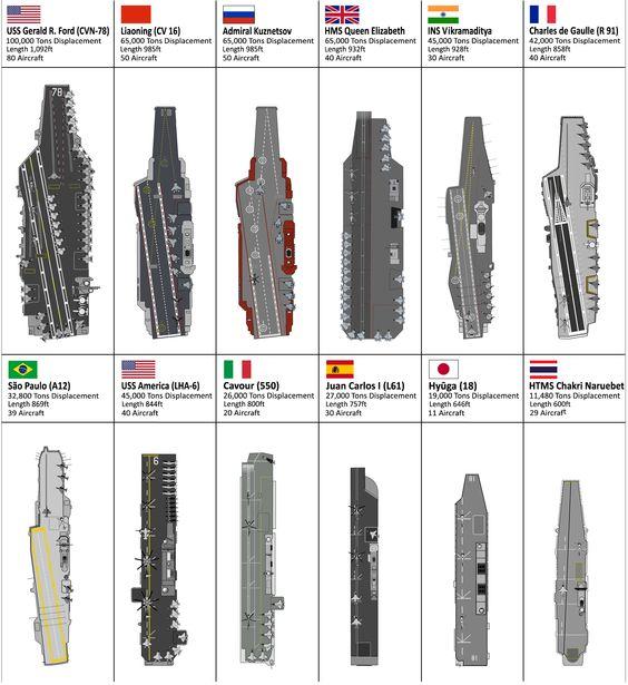 Porte-avions Américain - Page 2 7c857010
