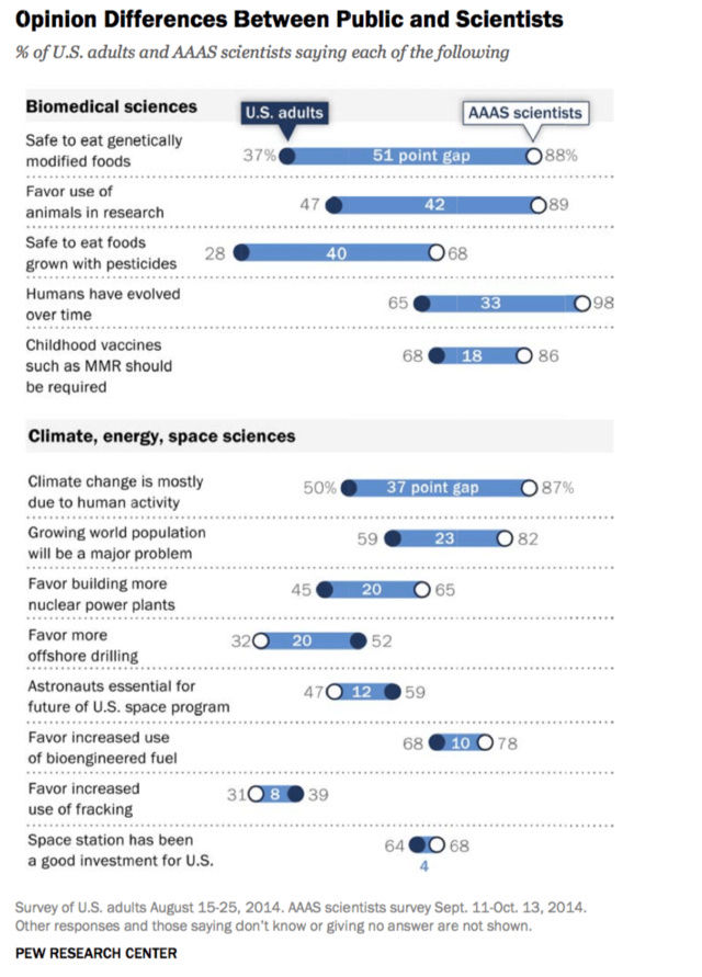 There's A Gap Between What The Public Thinks And What Scientists Know Image205