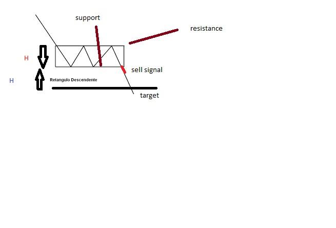 Padrões gráficos de continuação da tendencia Retang10