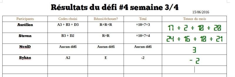 Résultats Défi #4 - S4/4 + Totaux Défi #4 D4_s410