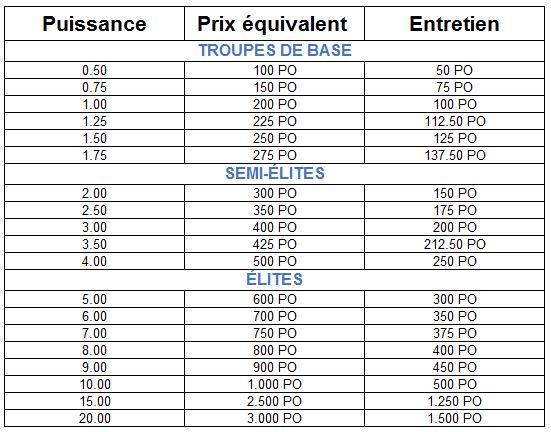 Tableau des coûts et entretiens  Coyt_d10