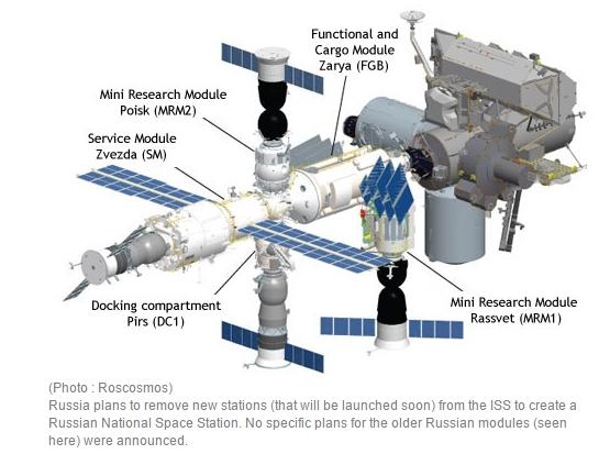 Le projet de station orbitale russe ROS Screen66