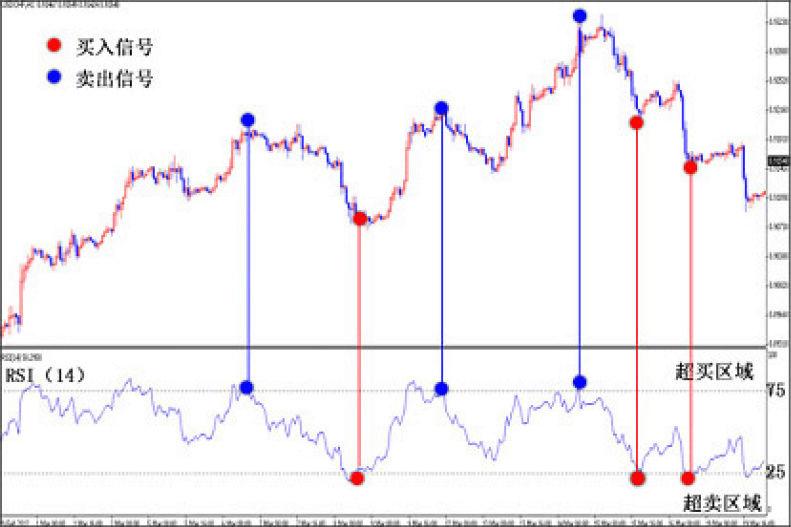 相对强弱指标(RSI) Arsiau10