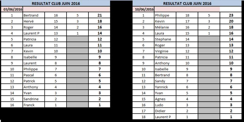 Résultats Juin 2016 10_06_10