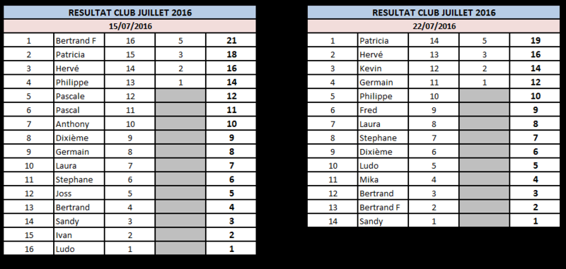 Résultats Juillet 2016 2210