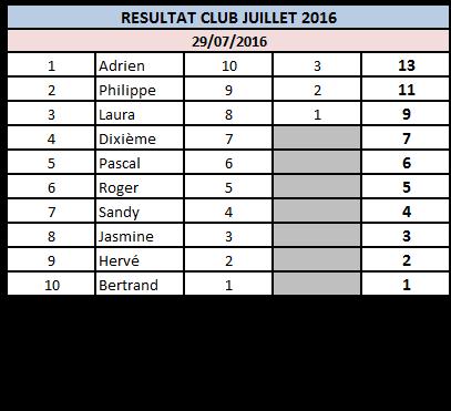 Résultats Juillet 2016 29_07_10