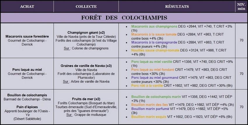 Recettes Lv.70 Coloch11