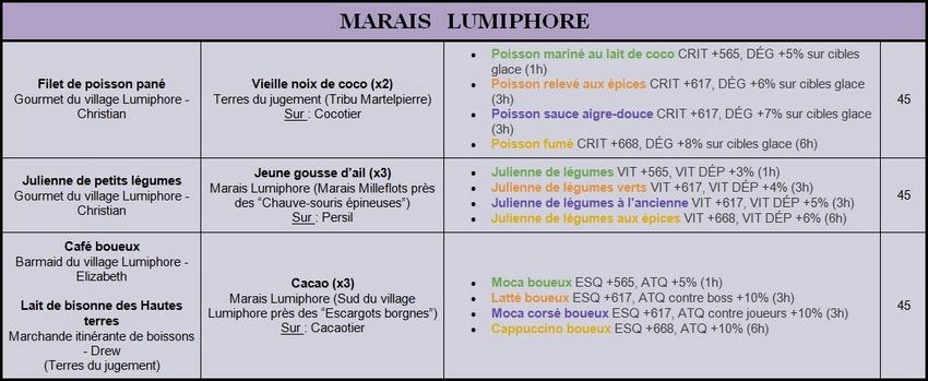 Recettes Lv.40 à 50 Lumiph10