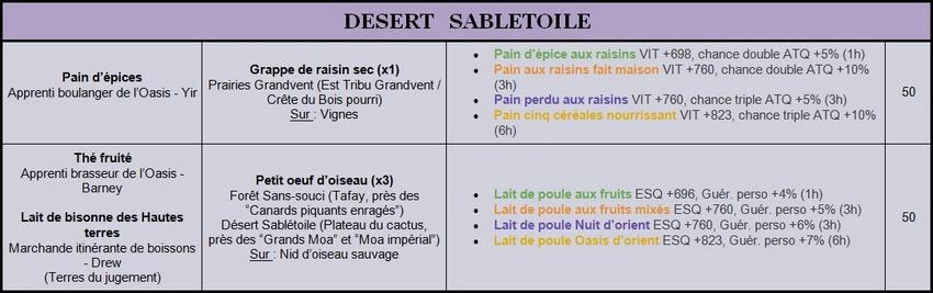 Recettes Lv.40 à 50 Sablet10