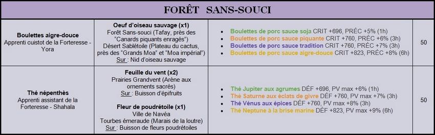 Recettes Lv.40 à 50 Sans-s10