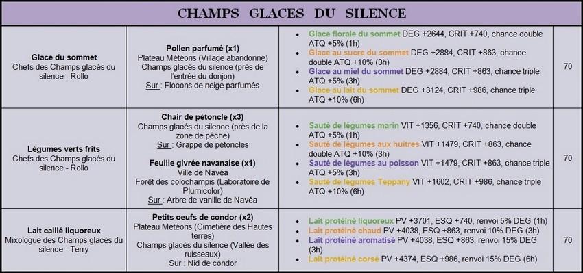 Recettes Lv.70 Silenc11