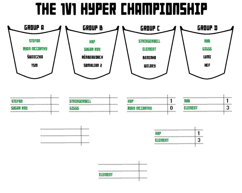 The Hyper 1v1 Championship S2 Hyperc11