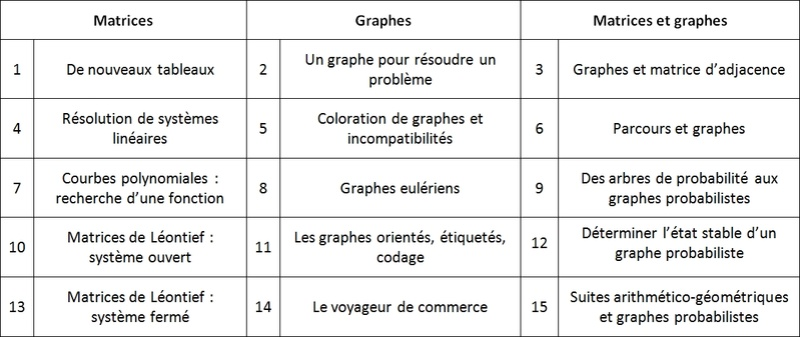 Progression spé maths TES Progre10