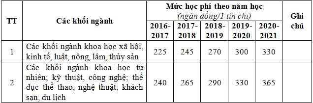 Ban hành khung học phí đại học chính quy thu theo hình thức tín chỉ 2016-010