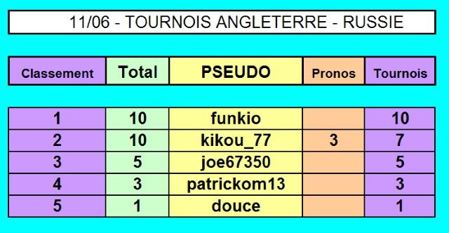 Championnat EURO 2016 sur Pokerstar 11-06_18