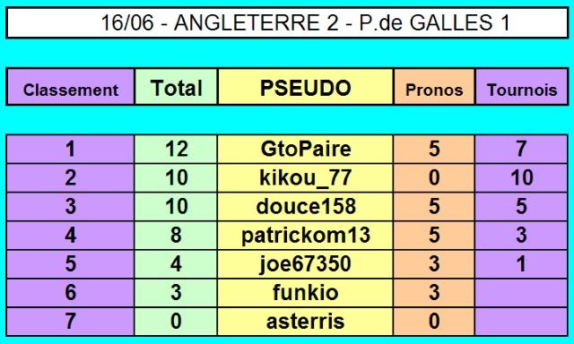 Championnat EURO 2016 sur Pokerstar - Page 3 16-06_13