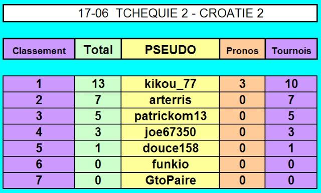 Championnat EURO 2016 sur Pokerstar - Page 3 17-06_10