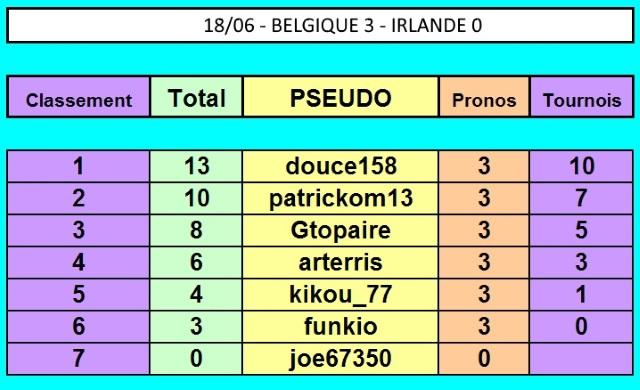 Championnat EURO 2016 sur Pokerstar - Page 3 18-06_13