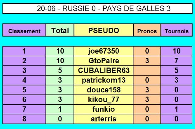 Championnat EURO 2016 sur Pokerstar - Page 3 20-06_10