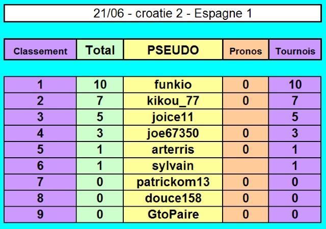 Championnat EURO 2016 sur Pokerstar - Page 3 21-06_10