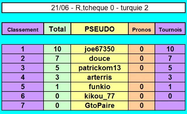 Championnat EURO 2016 sur Pokerstar - Page 3 21-06_12