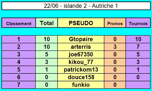 Championnat EURO 2016 sur Pokerstar - Page 4 22-06_10