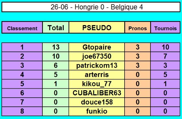 Championnat EURO 2016 sur Pokerstar - Page 4 26-06_10