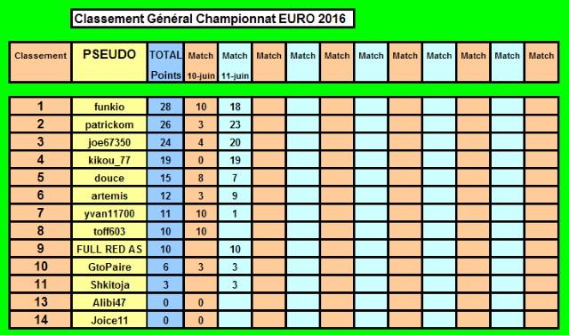 Championnat EURO 2016 sur Pokerstar Classe19