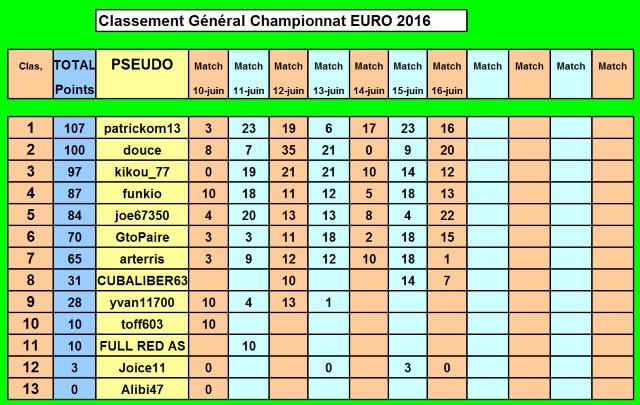 Championnat EURO 2016 sur Pokerstar - Page 3 Classe26