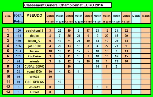 Championnat EURO 2016 sur Pokerstar - Page 3 Classe29