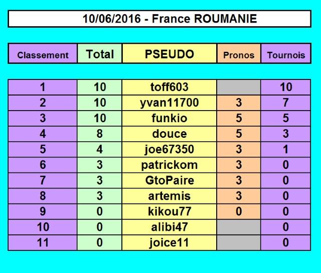 Championnat EURO 2016 sur Pokerstar Sans_t11