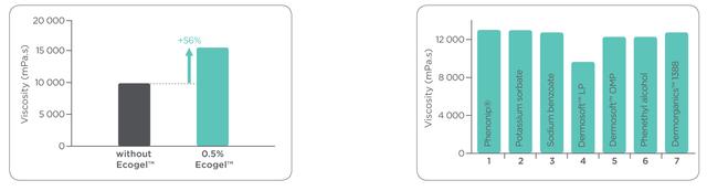 Экогель  (ECOGEL™)  Opl510
