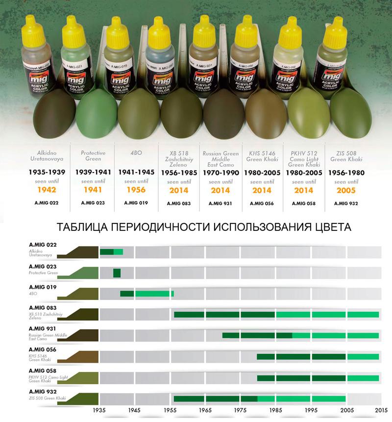 Зелёные цвета для Российской бронетехники от компании Ammo of Mig Jimenez 000810