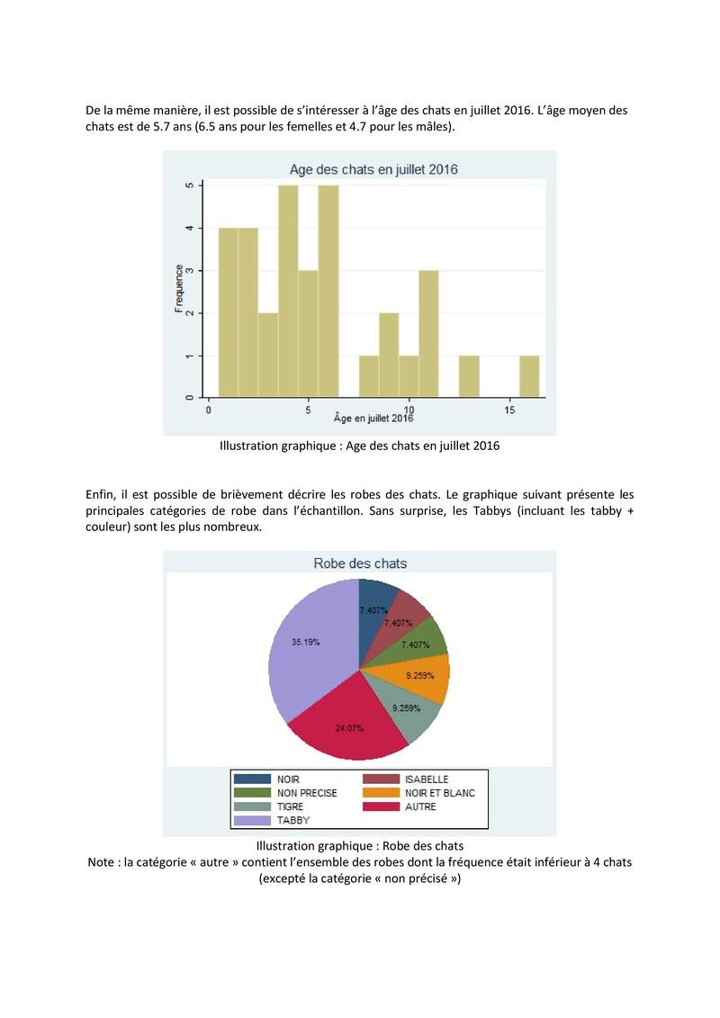 Quelques stats sur les chats en FA Stat_l11