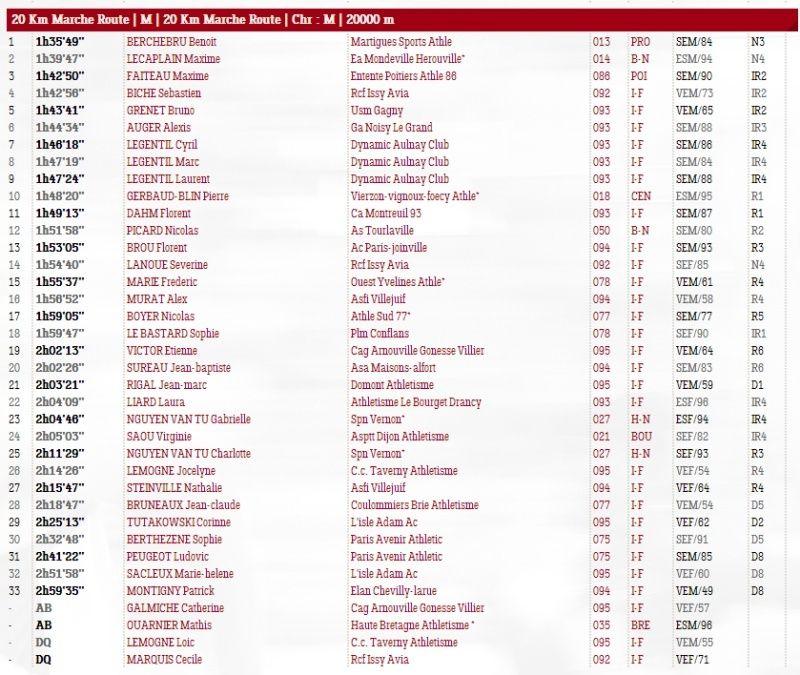Championnats ile-de-france des 20km 20km10
