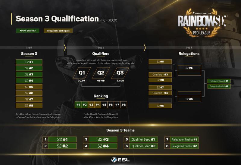 [R6] Saison 3: Pro League Infogr10