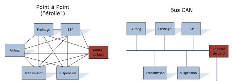 Tout sur la communication CanBus via l'OBD : quoi, comment, pourquoi faire ? Canbus10