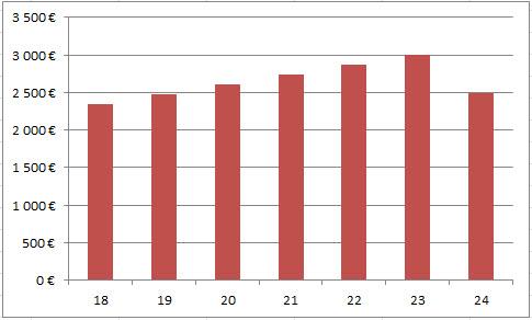 [Résolu] Ajustement délirant de DIAC après vente de ma ZOE Graph10