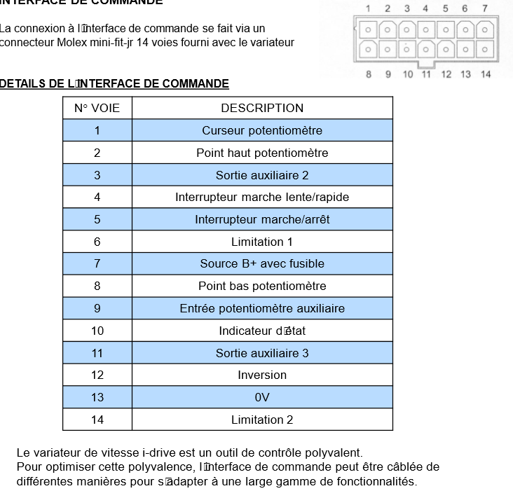 Nomenclature des connectiques Captur10