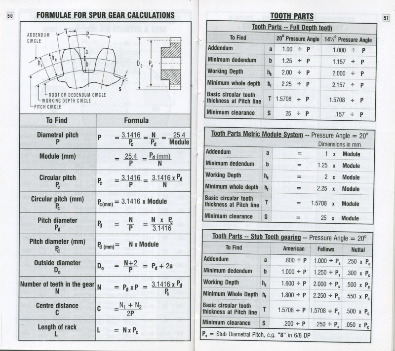 Gears and Gearboxes Bb_50-10