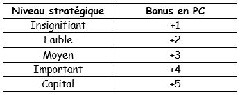 Croisade de Cerberus : les règles Niveau10