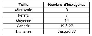 Croisade de Cerberus : les règles Tablea10