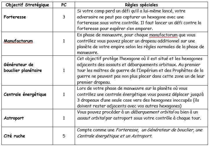 Croisade de Cerberus : les règles Tablea11